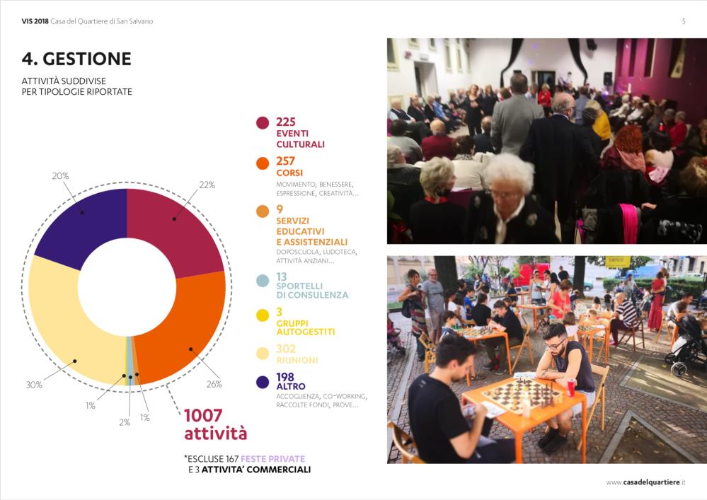 Valutazione Impatto Sociale Casa del Quartiere 2018
